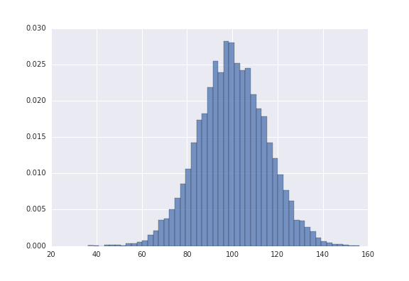 Better Plotting in Python with Seaborn